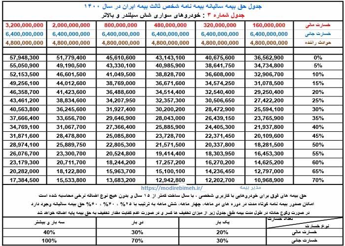 حق-بیمه-ثالث-ایران