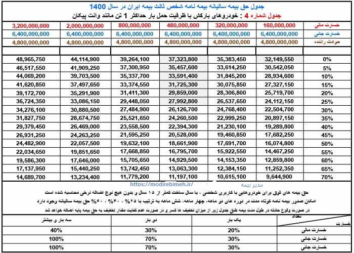 حق-بیمه-شخص-ثالث-ایران-1400